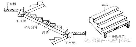折板楼梯的做法图解