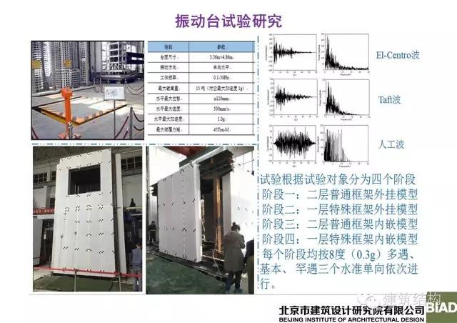 苗启松:钢结构住宅工业化外墙围护体系设计研究