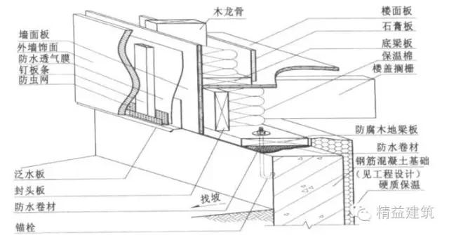 图:基础施工剖面图 轻型木结构体系墙体施工要点