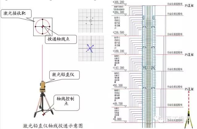 一、工程概况及重难点分析 1.1 工程概况  本工程建成后将成为昆明第一高楼,结构形式为圆管混凝土柱+钢梁(钢桁架)+钢骨核心筒 外框内筒体系; 南楼(地上地下)66层,3层;北楼(地上地下)67层,3层; 结构高度南楼307.8m,北楼306.7m; 主楼外筒圆管钢柱共16榀,截面尺寸120020~240050 ,材质Q390GJC为主。 在22~23层、34~35层、46~47层、58~59层设置加强层 ,包括伸臂桁架和腰桁架, 箱形截面杆件,材质Q420GJC。  1.