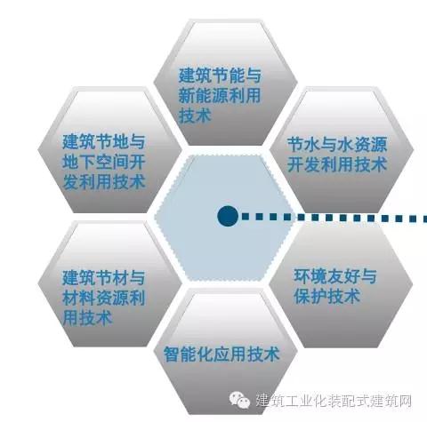 首页 专栏 装配式钢结构,木结构 > 深圳首座全钢结构绿色建筑技术体系