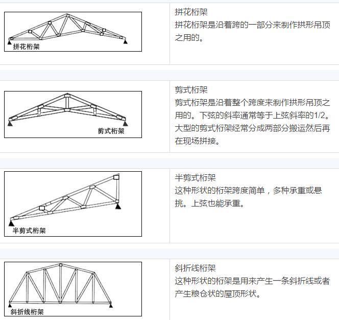 木结构 > 木结构房屋的主要结构知识  9,带铰链的齿板用在单坡桁架上