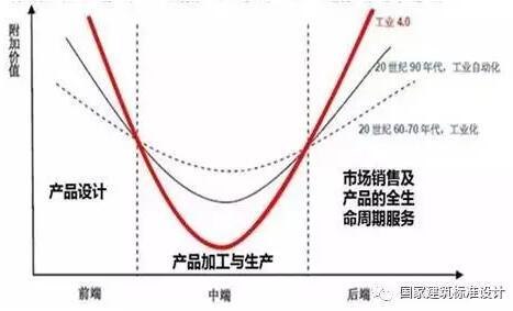 樊则森:装配式建筑设计要点及案例
