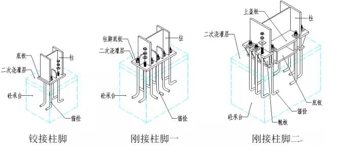 1、建筑体系 1-1、门式刚架体系 1-1-1、基本构件图  1-1-2、说明 力学原理 门式刚架结构以柱、梁组成的横向刚架为主受力结构,刚架为平面受力体系。为保证纵向稳定,设置柱间支撑和屋面支撑。 刚架 刚架柱和梁均采用截面H型钢制作,各种荷载通过柱和梁传给基础。 支撑、系杆 刚性支撑采用热轧型钢制作,一般为角钢。柔性支撑为圆钢。系杆为受压圆钢管,与支撑组成受力封闭体系。 屋面檩条、墙梁 一般为C型钢、Z型钢。承受屋面板和墙面板上传递来的力,并将该力传递给柱和梁。 1-1-3、门式刚架的基本形式 a.