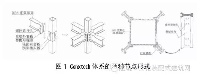 另外一种是日本提出的高层巨型钢结构住宅体系,该住宅将结构构件与各