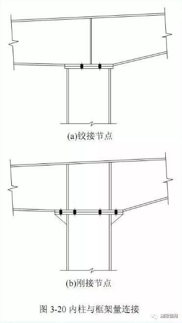 轻型门式刚架钢结构--连接设计