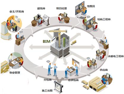 epc商业模式突破建筑工业化发展瓶颈