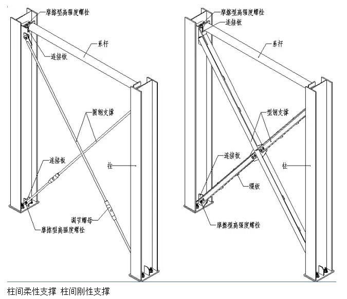 钢结构各个构件和做法