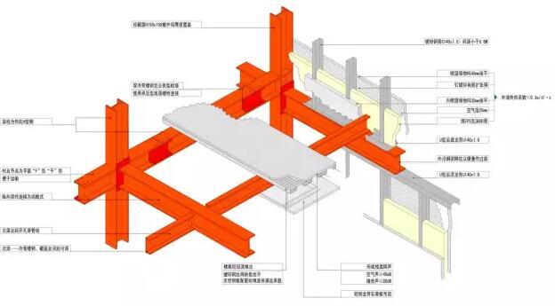 型钢框架-轻型装配式墙体系统原理是房屋采用型钢框架,镀锌钢骨填充墙