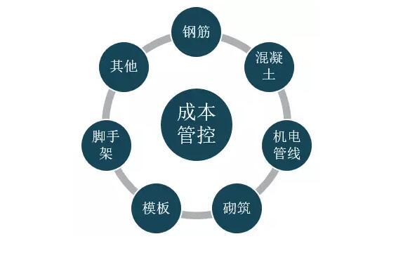 bim模式下建设工程项目管理商务上的应用