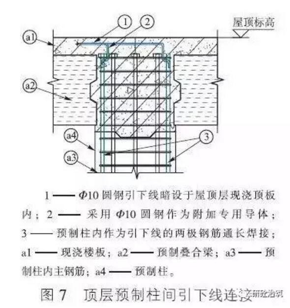 装配式混凝土结构建筑中,钢筋部分或全部成为预制构件的一部分,预制构件通常的生产和装配工作,并不能保证构件与构件之间的钢筋形成电气通路,这就需要进行有针对性的设计;另外,需要进行系统性雷电防护设计的内容还包括:屋顶预制女儿墙上接闪带、接闪杆的安装、敷设,以及与下部预制柱内作为引下线钢筋的相互连接;金属幕墙、外墙上的金属门窗、栏杆的等电位连接措施等。 结构系统介绍 装配式混凝土结构建筑分为三类:第一类为装配整体式框架结构建筑,即建筑的全部或部分框架梁、柱采用预制构件;第二类为装配整体式剪力墙结构建筑,即建筑的