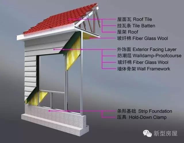 轻钢别墅墙体,屋面结构示意图