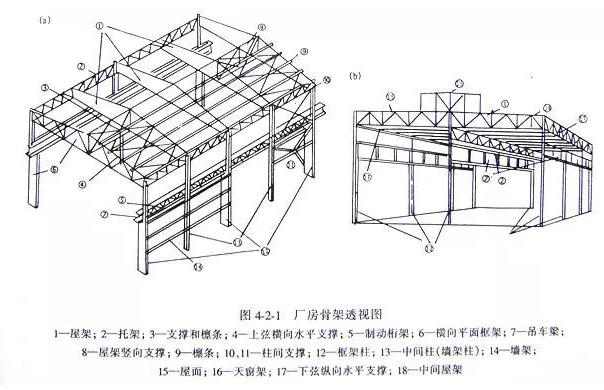 钢结构安装—你应该注意的细节