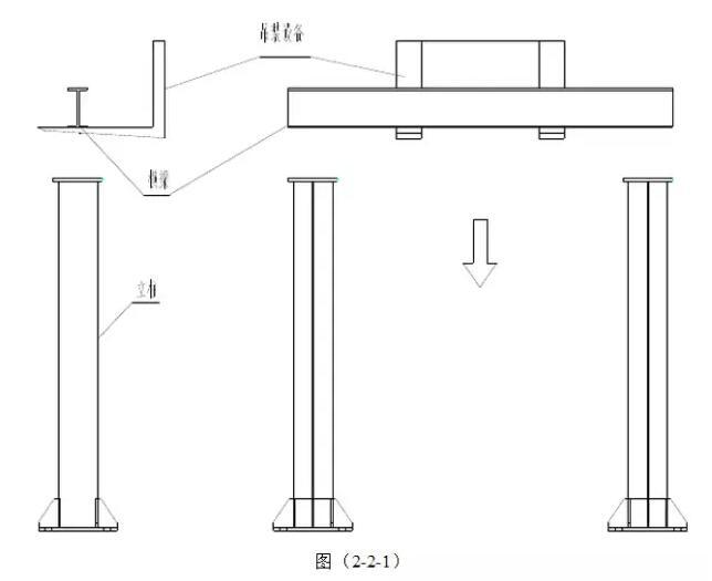 地面钢结构主要有立柱、梁、刚平台立柱、护栏,施工过程正常顺序是立柱,再安装横梁、平台、护栏,施工紧急情况下可以分区域施工,按区域穿插施工。 地面钢结构施工任务顺序:1、钢结构立柱安装;2、钢结构横梁安装;3、钢结构纵梁安装;4、钢结构平台安装;5、钢结构楼梯、护栏安装; 钢结构安装施工工艺如下: 一、设备放线 无论安装什么设备,第一步的工作都是放线,放线的误差对后期安装有很大的影响,误差控制的越小,设备安装越接近图纸尺寸。放线是设备安装过程中最重要的一步。 1、找基准点 安装图纸上必需有安装基准,按照图纸