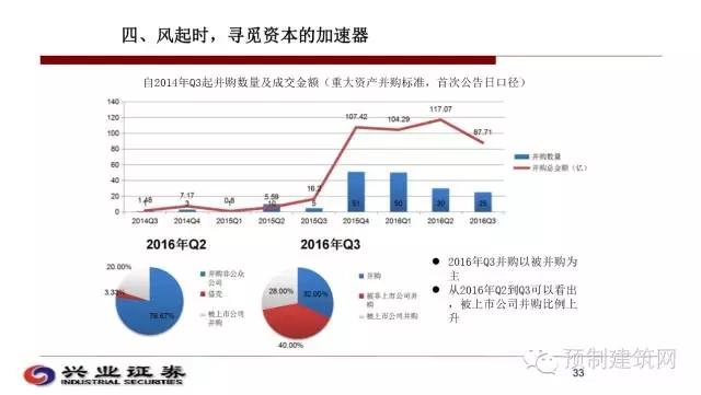 黄诗涛:资本市场对装配式建筑行业的看法与剖析